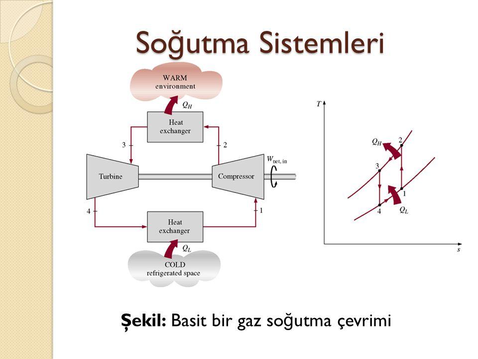 So ğ utma Sistemleri Şekil: Basit bir gaz so ğ utma çevrimi