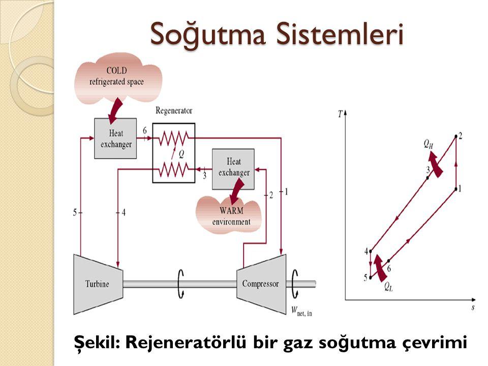 Şekil: Rejeneratörlü bir gaz so ğ utma çevrimi