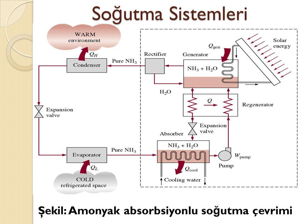 So ğ utma Sistemleri Şekil: Amonyak absorbsiyonlu so ğ utma çevrimi