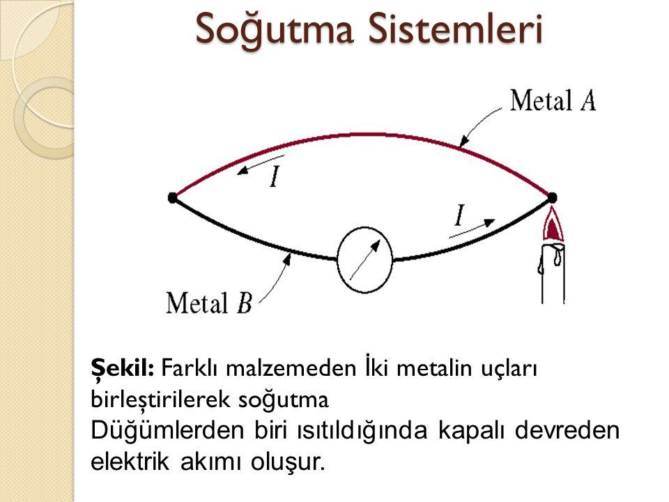 So ğ utma Sistemleri Şekil: Farklı malzemeden İ ki metalin uçları birleştirilerek so ğ utma Düğümlerden biri ısıtıldığında kapalı devreden elektrik ak