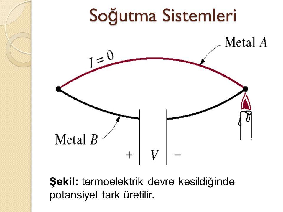 Şekil: termoelektrik devre kesildiğinde potansiyel fark üretilir. So ğ utma Sistemleri