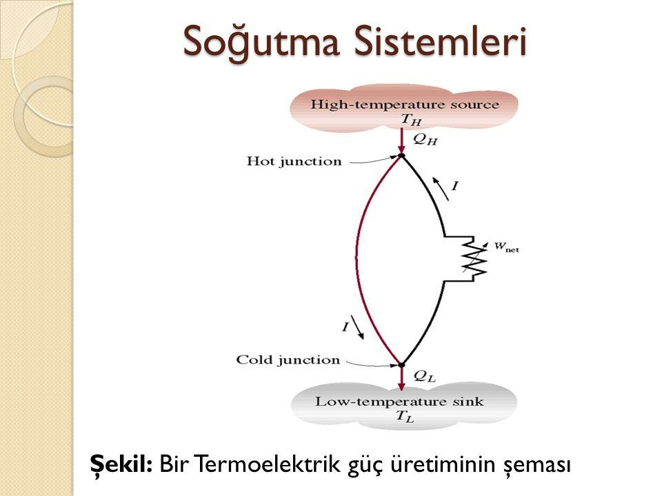 Şekil: Bir Termoelektrik güç üretiminin şeması