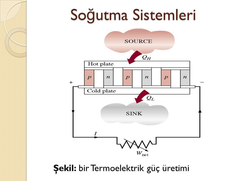 So ğ utma Sistemleri Şekil: bir Termoelektrik güç üretimi