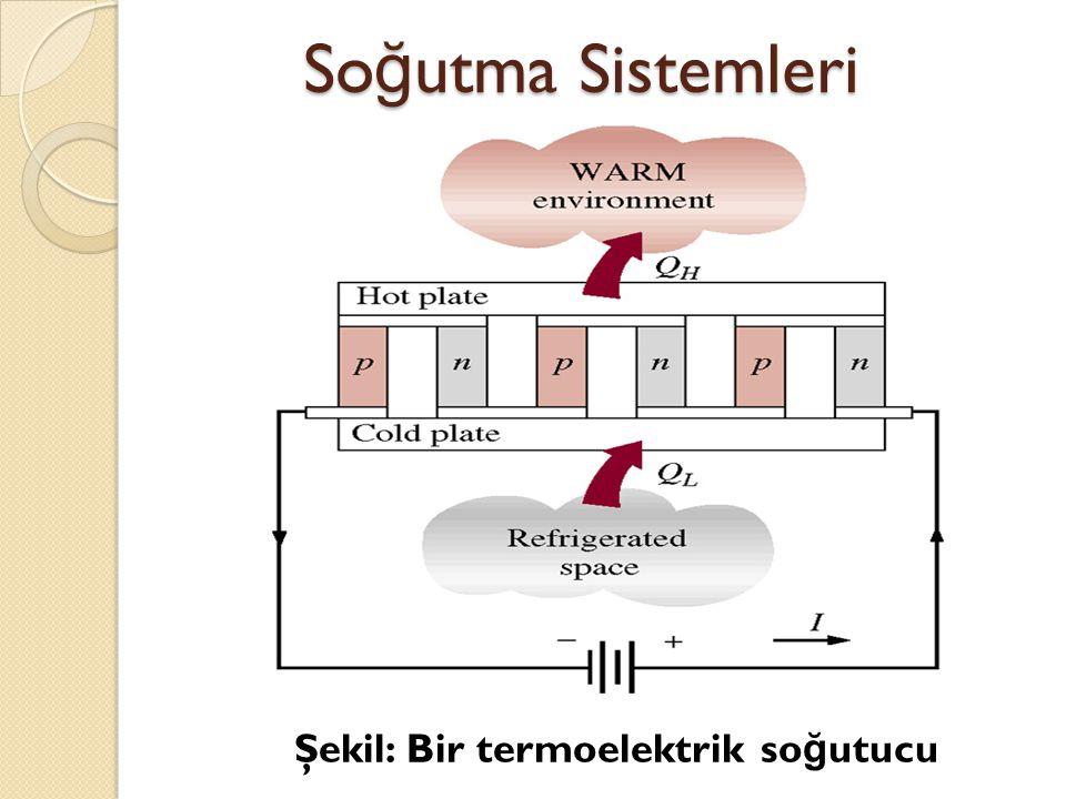 Şekil: Bir termoelektrik so ğ utucu