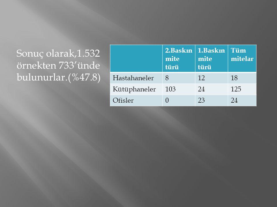 Sonuç olarak,1.532 örnekten 733'ünde bulunurlar.(%47.8) 2.Baskın mite türü 1.Baskın mite türü Tüm mitelar Hastahaneler81218 Kütüphaneler10324125 Ofisl