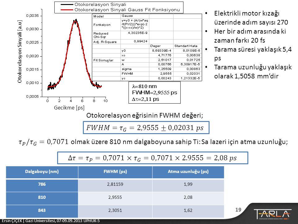 Otokorelasyon Sinyali [a.u] Gecikme [ps] • Elektrikli motor kızağı üzerinde adım sayısı 270 • Her bir adım arasında ki zaman farkı 20 fs • Tarama süresi yaklaşık 5,4 ps • Tarama uzunluğu yaklaşık olarak 1,5058 mm'dir Otokorelasyon eğrisinin FWHM değeri; Dalgaboyu (nm)FWHM (ps)Atma uzunluğu (ps) 7862,811591,99 8102,95552,08 8432,30511,62 19 Ersin ÇİÇEK | Gazi Üniversitesi, 07-09.09.2013 UPHUK-5