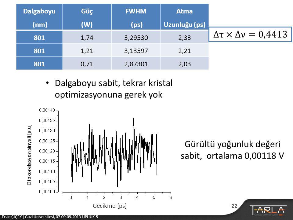 Dalgaboyu (nm) Güç (W) FWHM (ps) Atma Uzunluğu (ps) 8011,743,295302,33 8011,213,135972,21 8010,712,873012,03 • Dalgaboyu sabit, tekrar kristal optimizasyonuna gerek yok Gecikme [ps] Otokorelasyon sinyali [a.u] Gürültü yoğunluk değeri sabit, ortalama 0,00118 V 22 Ersin ÇİÇEK | Gazi Üniversitesi, 07-09.09.2013 UPHUK-5