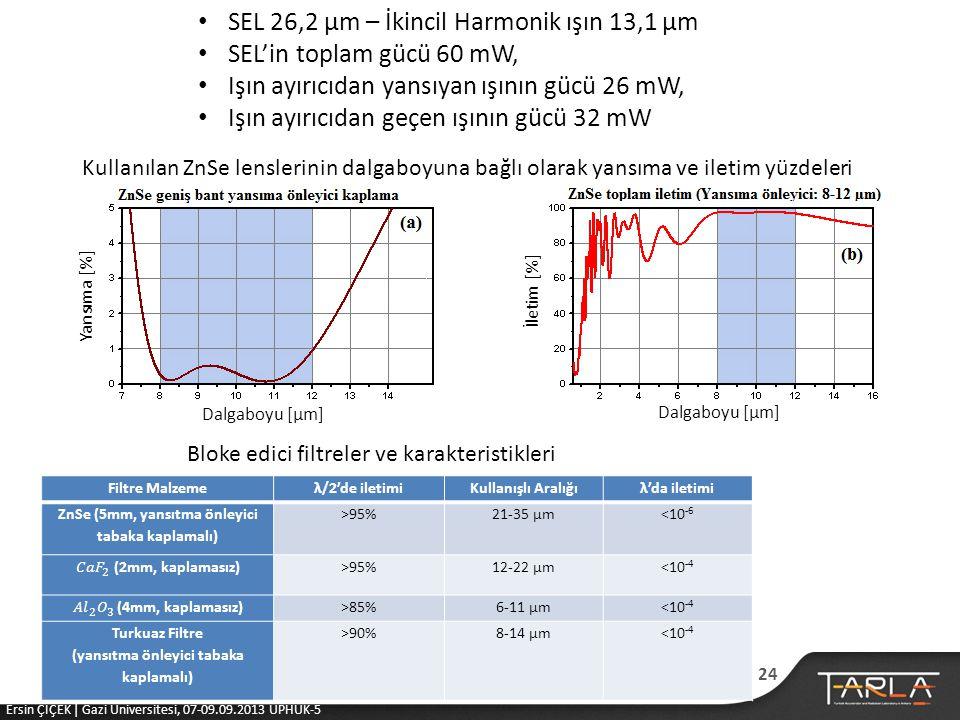 • SEL 26,2 μm – İkincil Harmonik ışın 13,1 μm • SEL'in toplam gücü 60 mW, • Işın ayırıcıdan yansıyan ışının gücü 26 mW, • Işın ayırıcıdan geçen ışının gücü 32 mW Yansıma [%] İletim [%] Dalgaboyu [μm] Kullanılan ZnSe lenslerinin dalgaboyuna bağlı olarak yansıma ve iletim yüzdeleri Filtre Malzemeλ/2'de iletimiKullanışlı Aralığıλ'da iletimi ZnSe (5mm, yansıtma önleyici tabaka kaplamalı) >95%21-35 µm<10 -6 >95%12-22 µm<10 -4 >85%6-11 µm<10 -4 Turkuaz Filtre (yansıtma önleyici tabaka kaplamalı) >90%8-14 µm<10 -4 Bloke edici filtreler ve karakteristikleri 24 Ersin ÇİÇEK | Gazi Üniversitesi, 07-09.09.2013 UPHUK-5