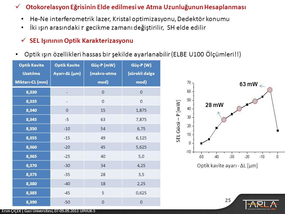  Otokorelasyon Eğrisinin Elde edilmesi ve Atma Uzunluğunun Hesaplanması  SEL Işınının Optik Karakterizasyonu • Optik ışın özellikleri hassas bir şekilde ayarlanabilir (ELBE U100 Ölçümleri!!) Optik Kavite Uzatılma Miktarı-CL (mm) Optik Kavite Ayarı-∆L (µm) Güç-P (mW) (makro-atma mod) Güç-P (W) (sürekli dalga mod) 8,330-00 8,335-00 8,3400151,875 8,345-5637,875 8,350-10546,75 8,355-15496,125 8,360-20455,625 8,365-25405,0 8,370-30344,25 8,375-35283,5 8,380-40182,25 8,385-4550,625 8,390-5000 SEL Gücü – P [mW] Optik kavite ayarı - ∆L [μm] 63 mW 28 mW 25 Ersin ÇİÇEK | Gazi Üniversitesi, 07-09.09.2013 UPHUK-5