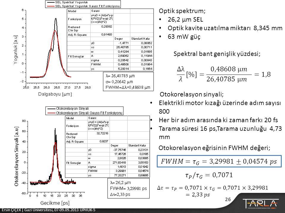 Otokorelasyon Sinyali [a.u] Gecikme [ps] Optik spektrum; • 26,2 μm SEL • Optik kavite uzatılma miktarı 8,345 mm • 63 mW güç Spektral bant genişlik yüzdesi; Otokorelasyon sinyali; • Elektrikli motor kızağı üzerinde adım sayısı 800 • Her bir adım arasında ki zaman farkı 20 fs • Tarama süresi 16 ps,Tarama uzunluğu 4,73 mm Otokorelasyon eğrisinin FWHM değeri; 26 Ersin ÇİÇEK | Gazi Üniversitesi, 07-09.09.2013 UPHUK-5