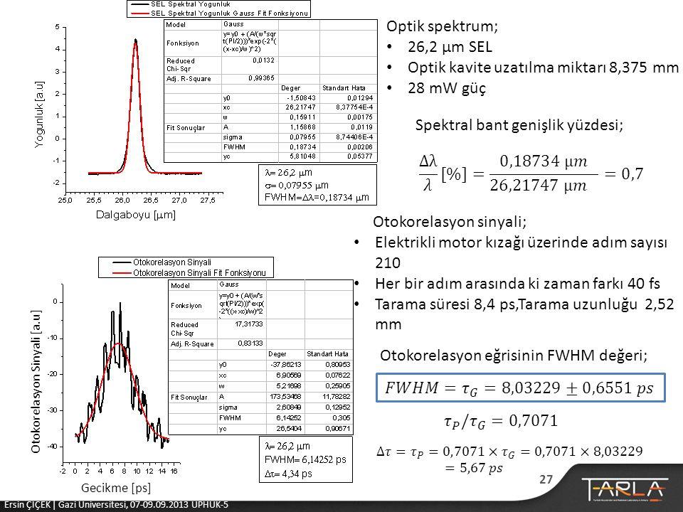 Otokorelasyon Sinyali [a.u] Gecikme [ps] Optik spektrum; • 26,2 μm SEL • Optik kavite uzatılma miktarı 8,375 mm • 28 mW güç Spektral bant genişlik yüzdesi; Otokorelasyon sinyali; • Elektrikli motor kızağı üzerinde adım sayısı 210 • Her bir adım arasında ki zaman farkı 40 fs • Tarama süresi 8,4 ps,Tarama uzunluğu 2,52 mm Otokorelasyon eğrisinin FWHM değeri; 27 Ersin ÇİÇEK | Gazi Üniversitesi, 07-09.09.2013 UPHUK-5