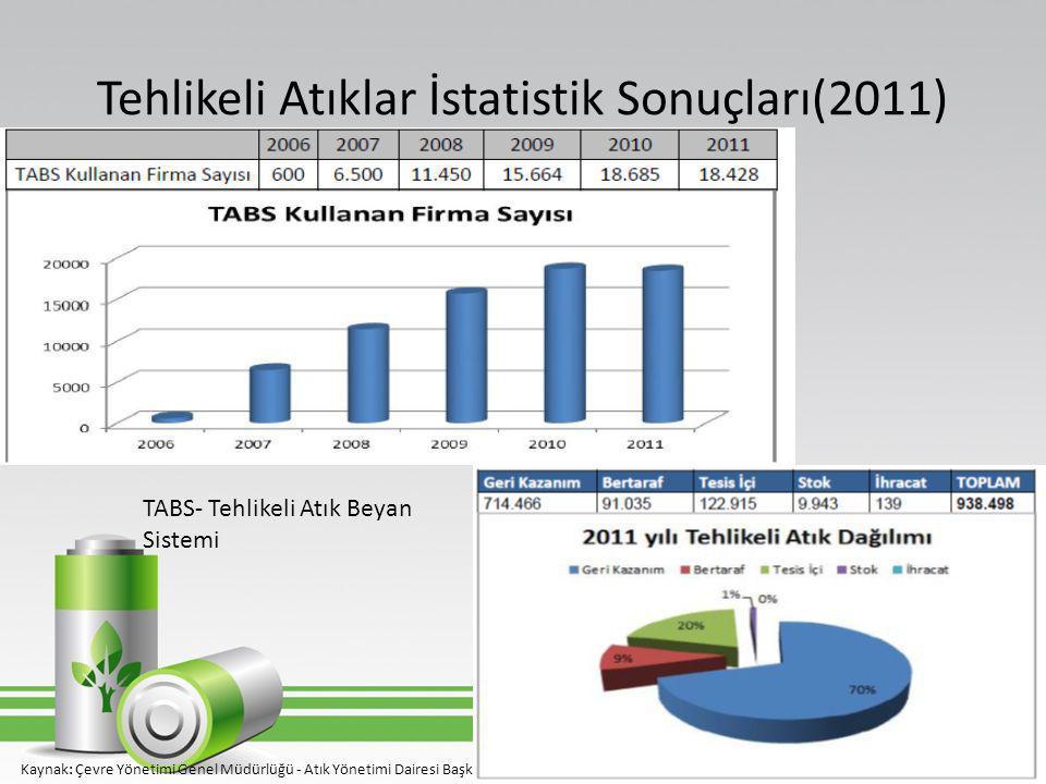 Tehlikeli Atıklar İstatistik Sonuçları(2011) • Kaynak: Çevre Yönetimi Genel Müdürlüğü - Atık Yönetimi Dairesi Başkanlığı TABS- Tehlikeli Atık Beyan Si