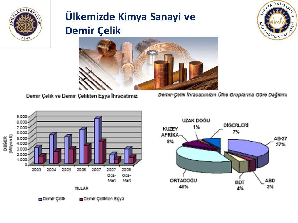 Ülkemizde Kimya Sanayi ve Demir Çelik