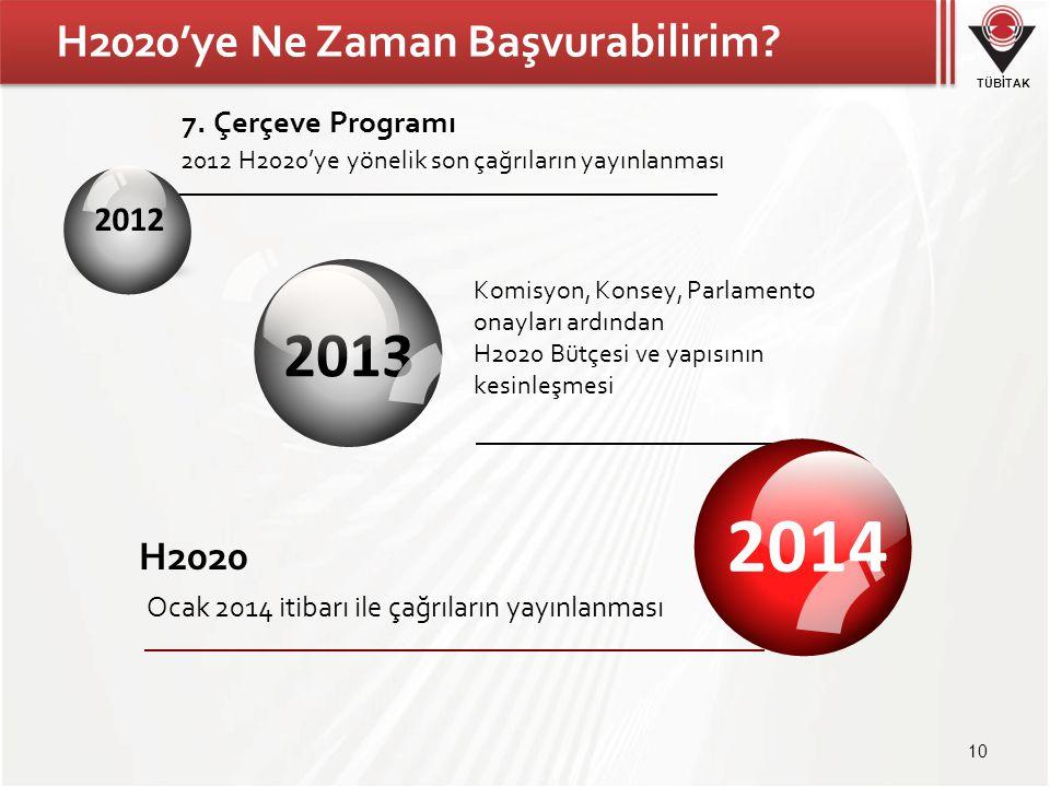 TÜBİTAK H2020'ye Ne Zaman Başvurabilirim? 10 2012 H2020'ye yönelik son çağrıların yayınlanması 7. Çerçeve Programı Komisyon, Konsey, Parlamento onayla