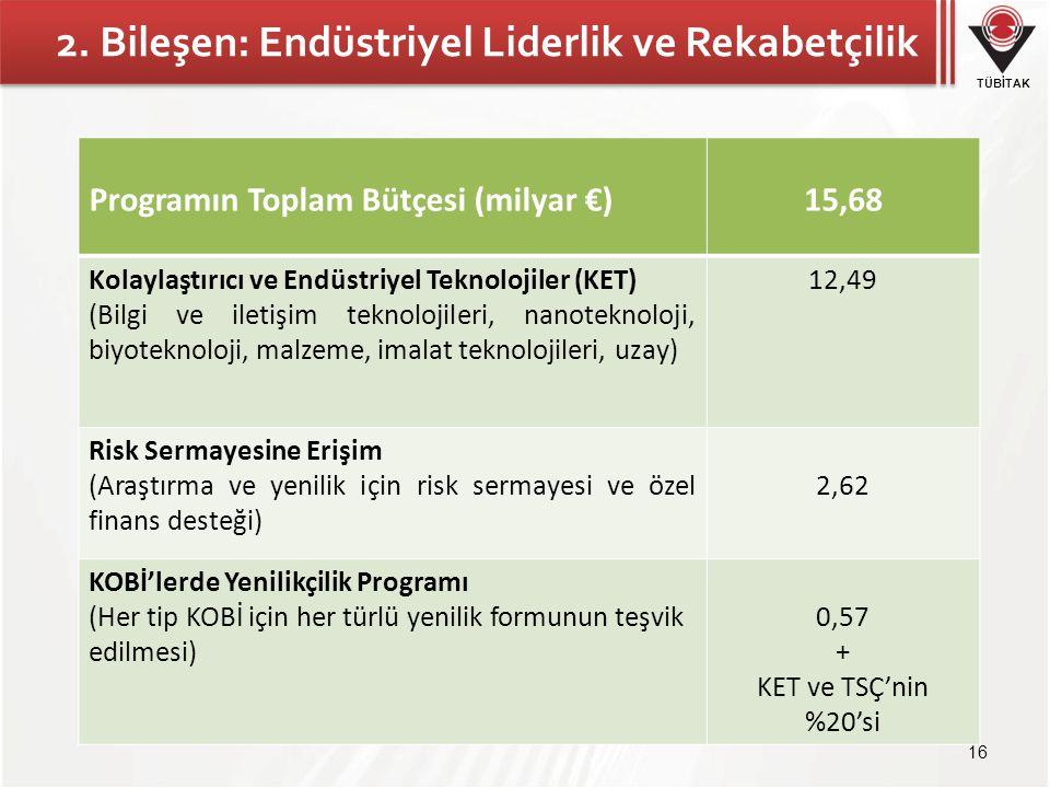 TÜBİTAK 2. Bileşen: Endüstriyel Liderlik ve Rekabetçilik 16 Programın Toplam Bütçesi (milyar €)15,68 Kolaylaştırıcı ve Endüstriyel Teknolojiler (KET)