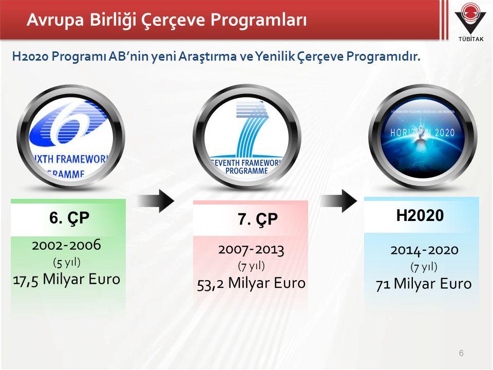 TÜBİTAK Avrupa Birliği Çerçeve Programları 2002-2006 (5 yıl) 17,5 Milyar Euro 6. ÇP 2007-2013 (7 yıl) 53,2 Milyar Euro 7. ÇP 2014-2020 (7 yıl) 71 Mily