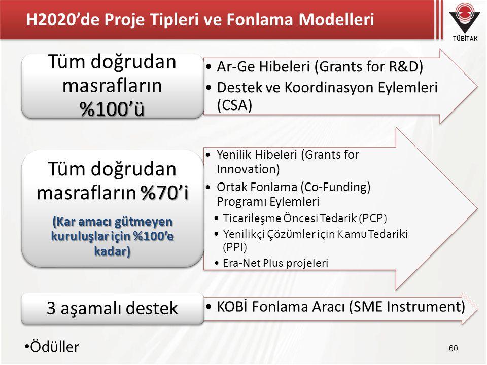 TÜBİTAK H2020'de Proje Tipleri ve Fonlama Modelleri •Ar-Ge Hibeleri (Grants for R&D) •Destek ve Koordinasyon Eylemleri (CSA) %100'ü Tüm doğrudan masra