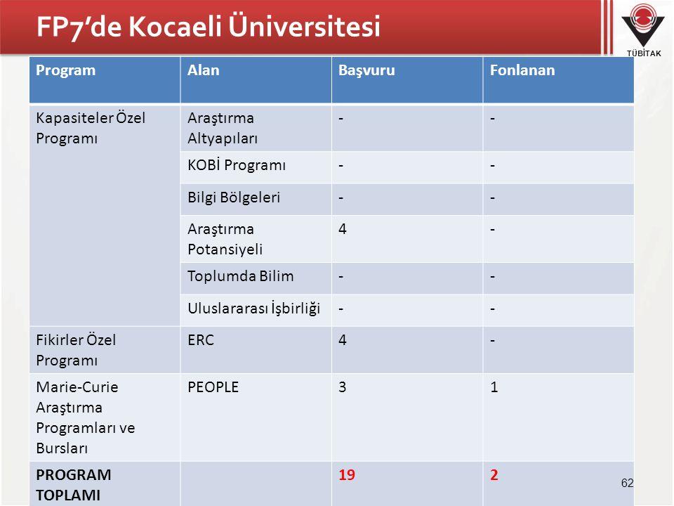 TÜBİTAK FP7'de Kocaeli Üniversitesi ProgramAlanBaşvuruFonlanan Kapasiteler Özel Programı Araştırma Altyapıları -- KOBİ Programı-- Bilgi Bölgeleri-- Ar