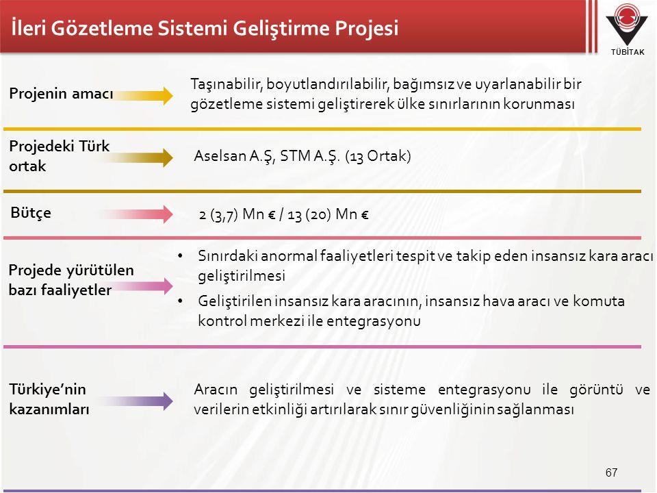 TÜBİTAK İleri Gözetleme Sistemi Geliştirme Projesi 67 Aselsan A.Ş, STM A.Ş. (13 Ortak) 2 (3,7) Mn € / 13 (20) Mn € Projenin amacı Projede yürütülen ba