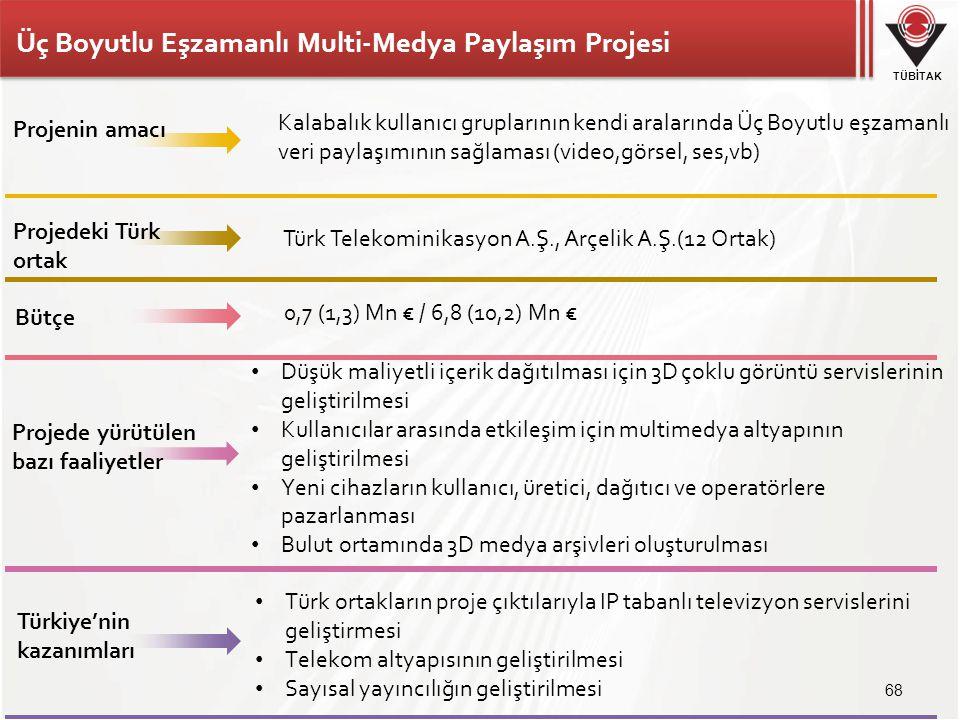 TÜBİTAK Üç Boyutlu Eşzamanlı Multi-Medya Paylaşım Projesi 68 Türk Telekominikasyon A.Ş., Arçelik A.Ş.(12 Ortak) 0,7 (1,3) Mn € / 6,8 (10,2) Mn € • Düş