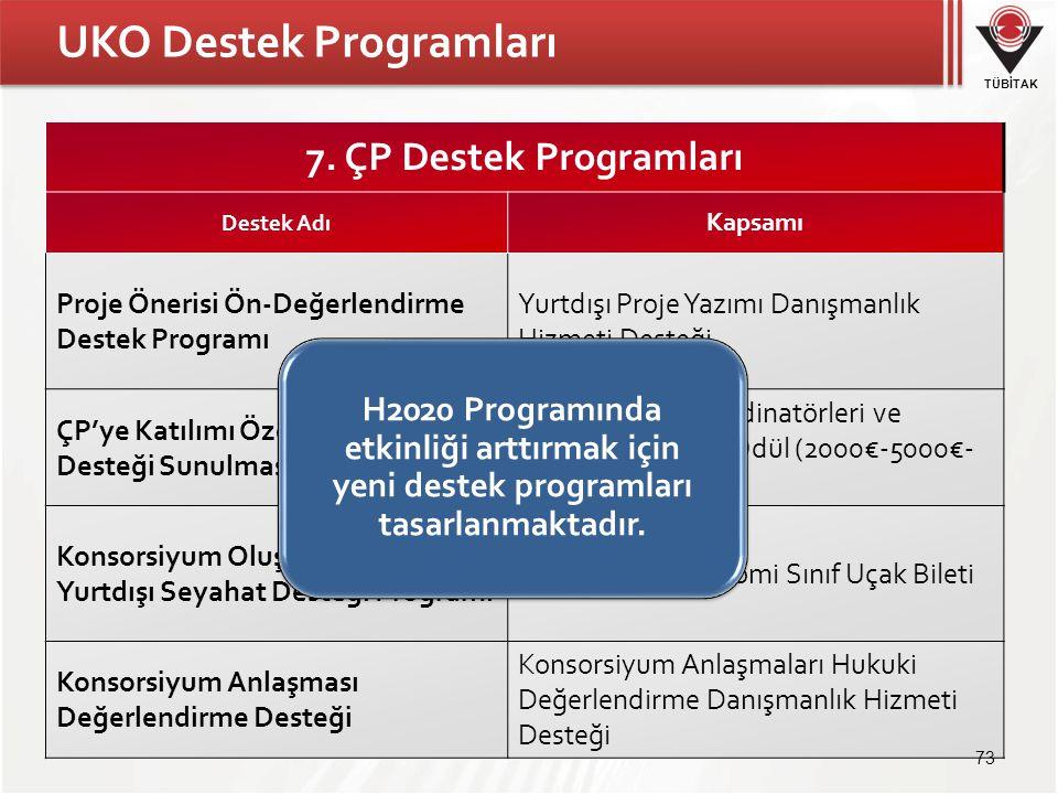 TÜBİTAK UKO Destek Programları 7. ÇP Destek Programları Destek Adı Kapsamı Proje Önerisi Ön-Değerlendirme Destek Programı Yurtdışı Proje Yazımı Danışm
