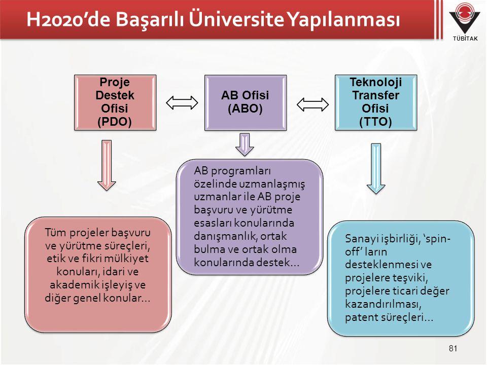 TÜBİTAK H2020'de Başarılı Üniversite Yapılanması Proje Destek Ofisi (PDO) Teknoloji Transfer Ofisi (TTO) AB Ofisi (ABO) Tüm projeler başvuru ve yürütm