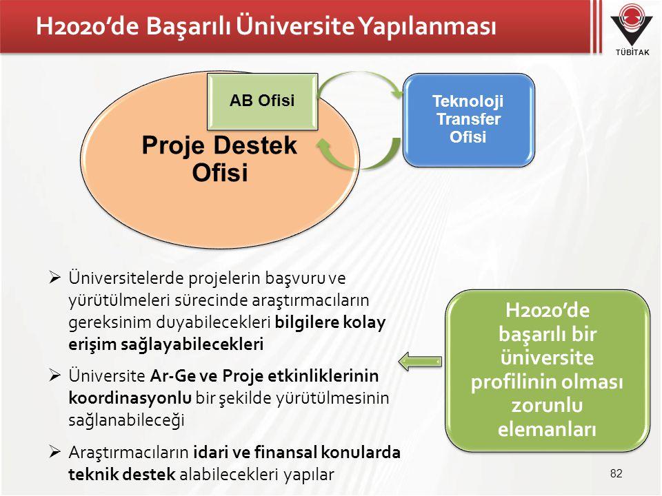 TÜBİTAK H2020'de Başarılı Üniversite Yapılanması 82 Proje Destek Ofisi AB Ofisi Teknoloji Transfer Ofisi  Üniversitelerde projelerin başvuru ve yürüt