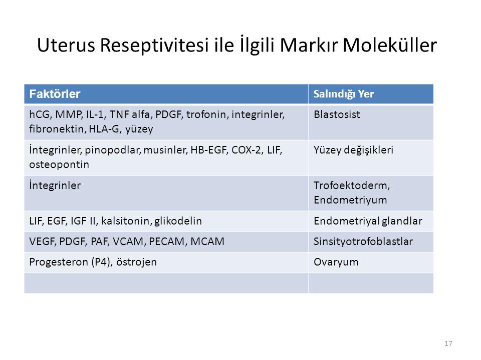 Uterus Reseptivitesi ile İlgili Markır Moleküller Faktörler Salındığı Yer hCG, MMP, IL-1, TNF alfa, PDGF, trofonin, integrinler, fibronektin, HLA-G, y