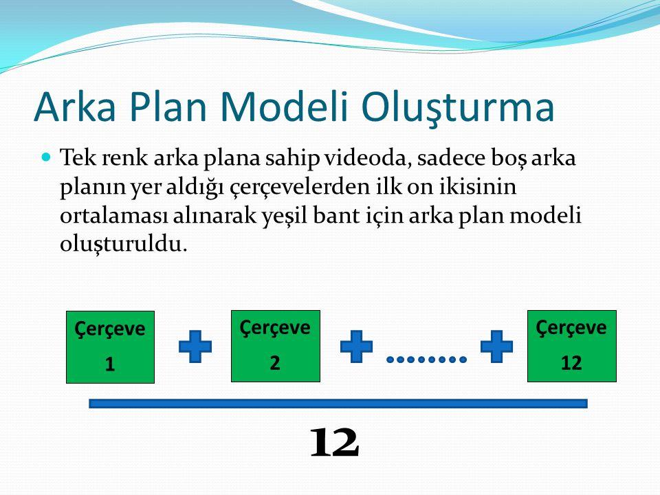Arka Plan Modeli Oluşturma  Tek renk arka plana sahip videoda, sadece boş arka planın yer aldığı çerçevelerden ilk on ikisinin ortalaması alınarak ye