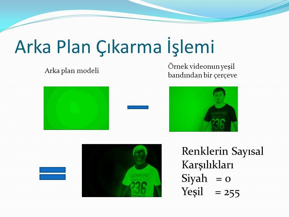 Arka Plan Çıkarma İşlemi Arka plan modeli Örnek videonun yeşil bandından bir çerçeve Renklerin Sayısal Karşılıkları Siyah = 0 Yeşil = 255
