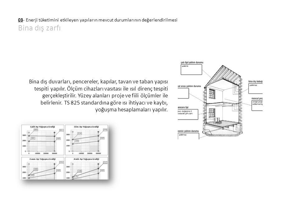 03- Enerji tüketimini etkileyen yapıların mevcut durumlarının değerlendirilmesi Bina dış zarfı Bina dış duvarları, pencereler, kapılar, tavan ve taban