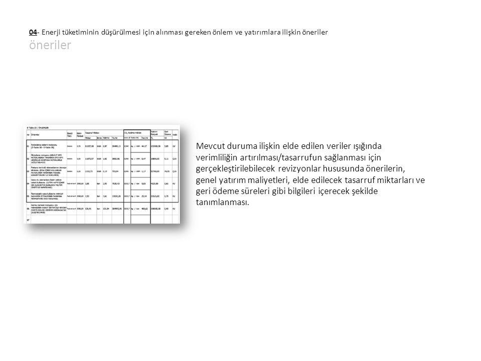 04- Enerji tüketiminin düşürülmesi için alınması gereken önlem ve yatırımlara ilişkin öneriler öneriler Mevcut duruma ilişkin elde edilen veriler ışığ