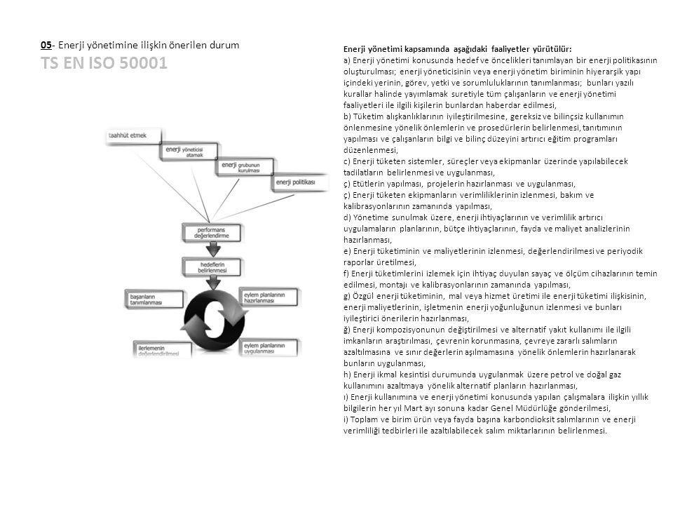 05- Enerji yönetimine ilişkin önerilen durum TS EN ISO 50001 Enerji yönetimi kapsamında aşağıdaki faaliyetler yürütülür: a) Enerji yönetimi konusunda