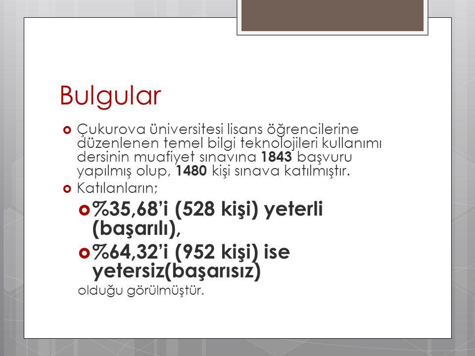 Bulgular  Çukurova üniversitesi lisans öğrencilerine düzenlenen temel bilgi teknolojileri kullanımı dersinin muafiyet sınavına 1843 başvuru yapılmış olup, 1480 kişi sınava katılmıştır.
