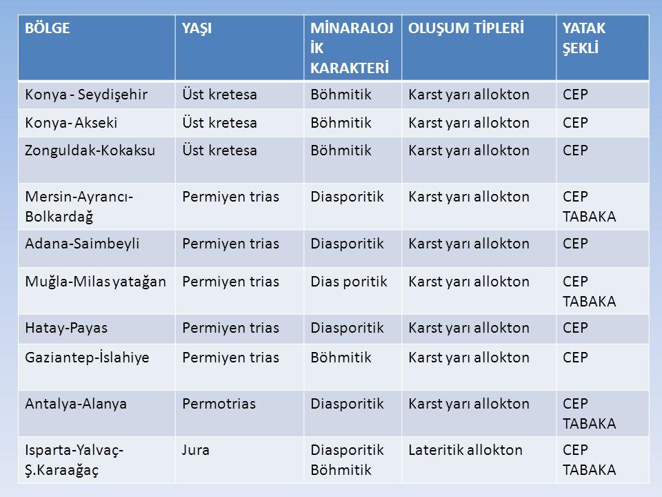 BÖLGEYAŞIMİNARALOJ İK KARAKTERİ OLUŞUM TİPLERİYATAK ŞEKLİ Konya - SeydişehirÜst kretesaBöhmitikKarst yarı alloktonCEP Konya- AksekiÜst kretesaBöhmitik