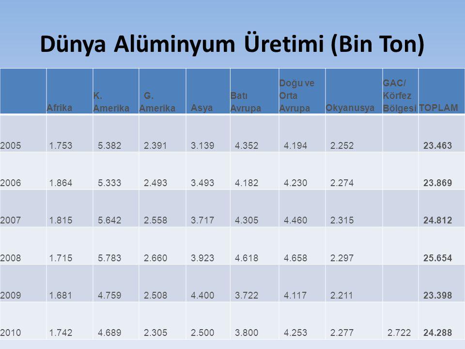 Dünya Alüminyum Üretimi (Bin Ton) Afrika K. Amerika G. Amerika Asya Batı Avrupa Doğu ve Orta AvrupaOkyanusya GAC/ Körfez BölgesiTOPLAM 2005 1.753 5.38