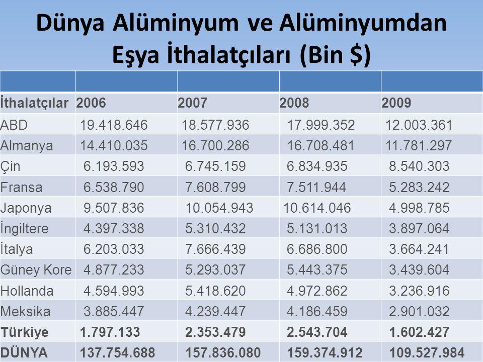 Dünya Alüminyum ve Alüminyumdan Eşya İthalatçıları (Bin $) İthalatçılar2006200720082009 ABD 19.418.646 18.577.936 17.999.352 12.003.361 Almanya 14.410