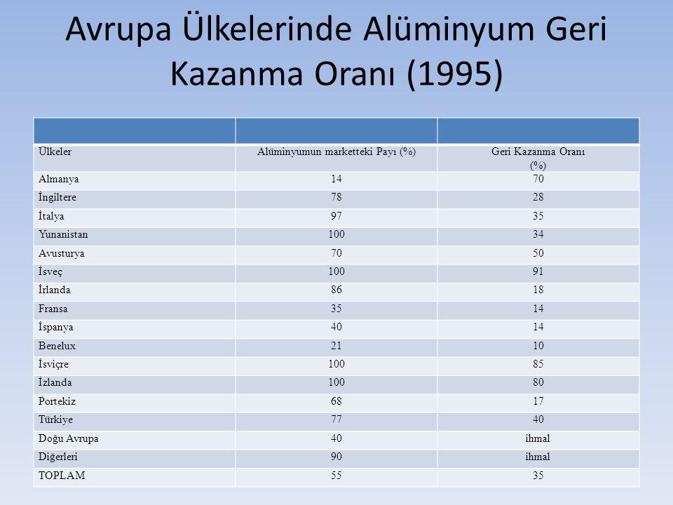 Avrupa Ülkelerinde Alüminyum Geri Kazanma Oranı (1995) ÜlkelerAlüminyumun marketteki Payı (%)Geri Kazanma Oranı (%) Almanya1470 İngiltere7828 İtalya97