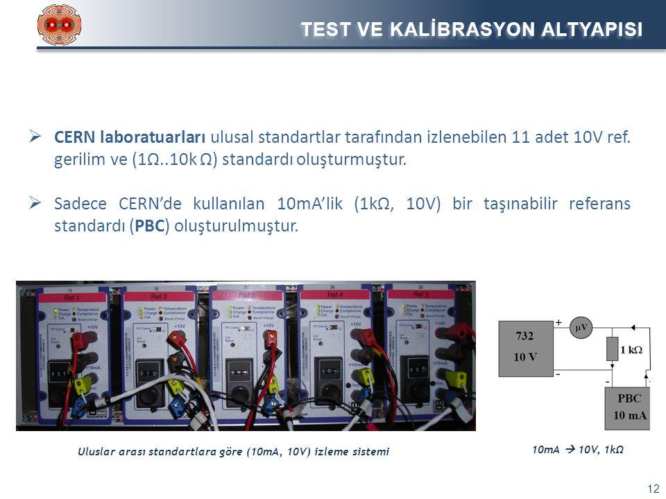 TEST VE KALİBRASYON ALTYAPISI 12  CERN laboratuarları ulusal standartlar tarafından izlenebilen 11 adet 10V ref. gerilim ve (1Ω..10k Ω) standardı olu