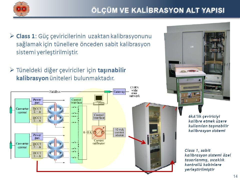 ÖLÇÜM VE KALİBRASYON ALT YAPISI 14  Class 1: Güç çeviricilerinin uzaktan kalibrasyonunu sağlamak için tünellere önceden sabit kalibrasyon sistemi yer