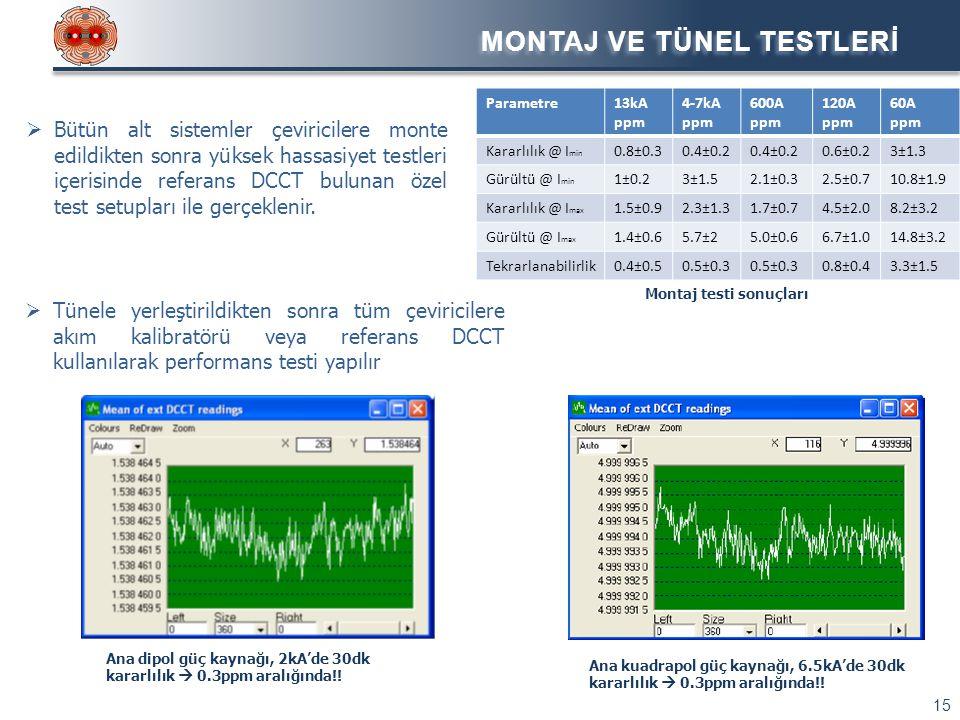 MONTAJ VE TÜNEL TESTLERİ 15  Bütün alt sistemler çeviricilere monte edildikten sonra yüksek hassasiyet testleri içerisinde referans DCCT bulunan özel