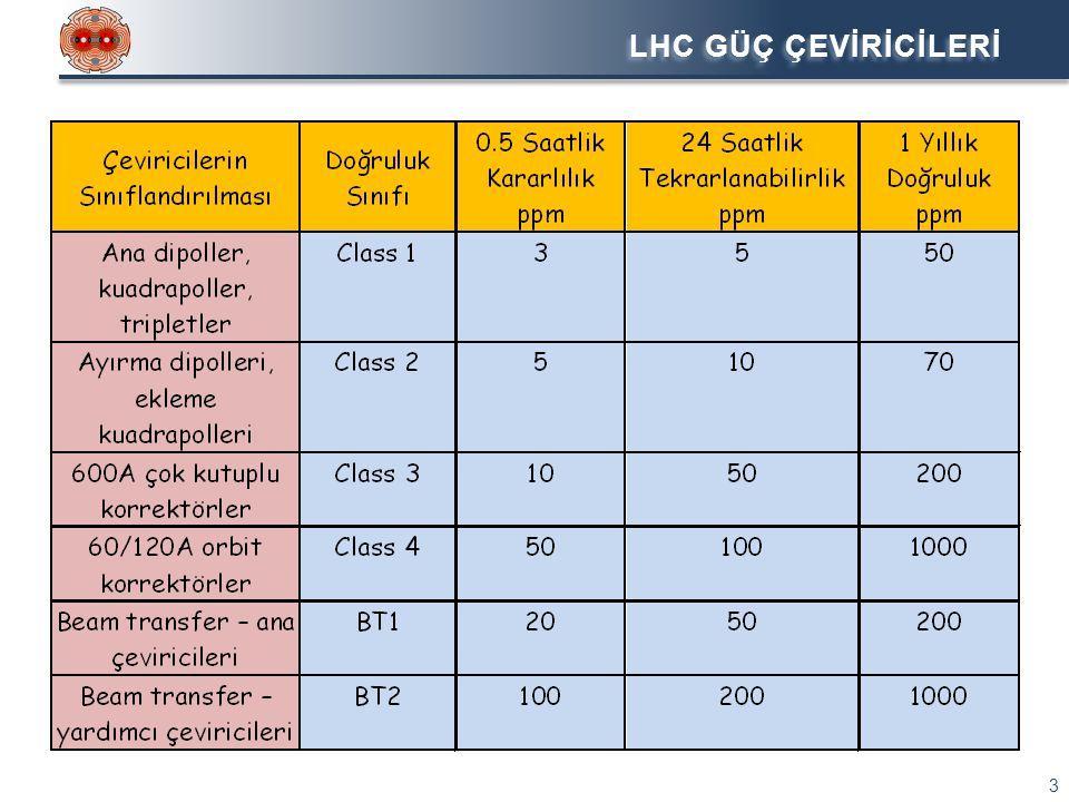LHC: 4..6kA, 8V Adet: 200 Doğruluk Sınıfı: 2 •Ayırma dipolleri, ekleme kuadrapolleri •Anahtarlamalı güç kaynağı LHC: ±120A,±10V Adet: 300 Doğruluk Sınıfı: 4 •Triplet korrektörler, dipol orbit korrektörler •Anahtarlamalı güç kaynağı LHC: ± 600A,± 10V Adet: 400 Doğruluk Sınıfı: 3 •Çok kutuplu korrektörler •Anahtarlamalı güç kaynağı LHC: 60A, 8V Adet: 752 Doğruluk Sınıfı: 4 •Dipol orbit korrektörler •Anahtarlamalı güç kaynağı LHC GÜÇ ÇEVİRİCİLERİ 4