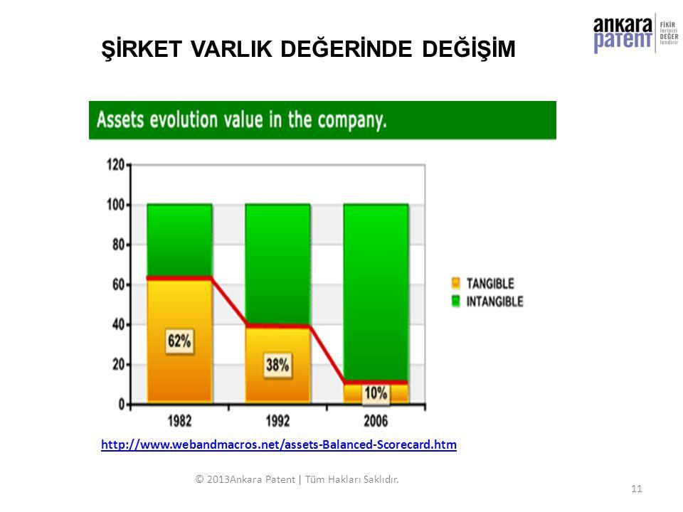 http://www.webandmacros.net/assets-Balanced-Scorecard.htm © 2013Ankara Patent | Tüm Hakları Saklıdır. ŞİRKET VARLIK DEĞERİNDE DEĞİŞİM 11