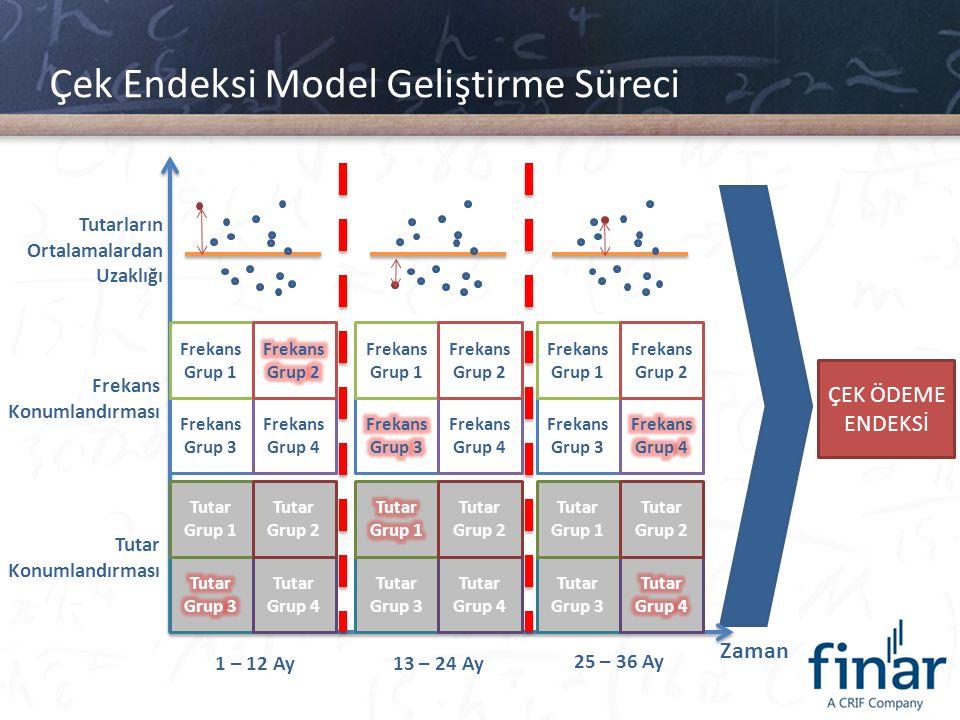 Çek Endeksi Model Geliştirme Süreci Zaman Tutar Grup 4 Tutar Grup 1 Tutar Grup 2 Frekans Grup 3 Frekans Grup 4 Frekans Grup 1 Tutarların Ortalamalarda