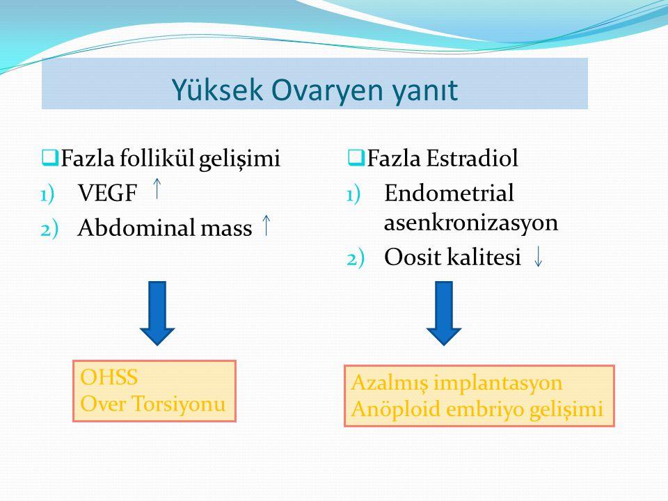 Yüksek Ovaryen yanıt  Fazla follikül gelişimi 1) VEGF 2) Abdominal mass  Fazla Estradiol 1) Endometrial asenkronizasyon 2) Oosit kalitesi OHSS Over Torsiyonu Azalmış implantasyon Anöploid embriyo gelişimi