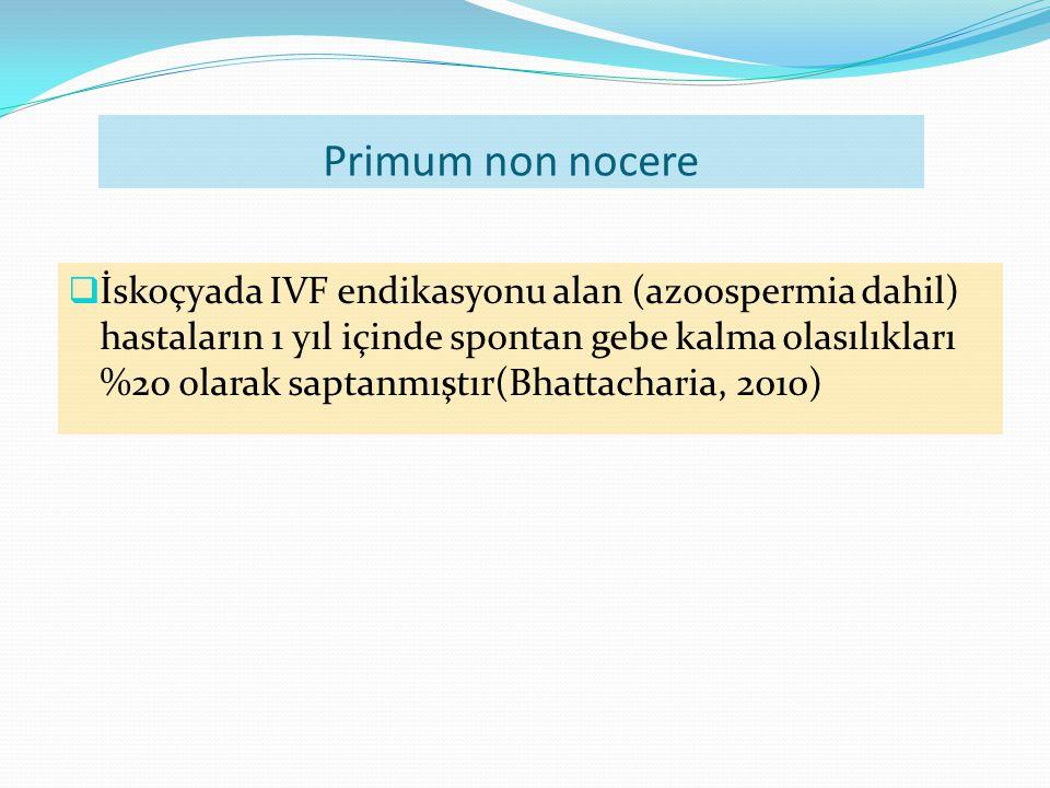 Primum non nocere  İskoçyada IVF endikasyonu alan (azoospermia dahil) hastaların 1 yıl içinde spontan gebe kalma olasılıkları %20 olarak saptanmıştır(Bhattacharia, 2010)