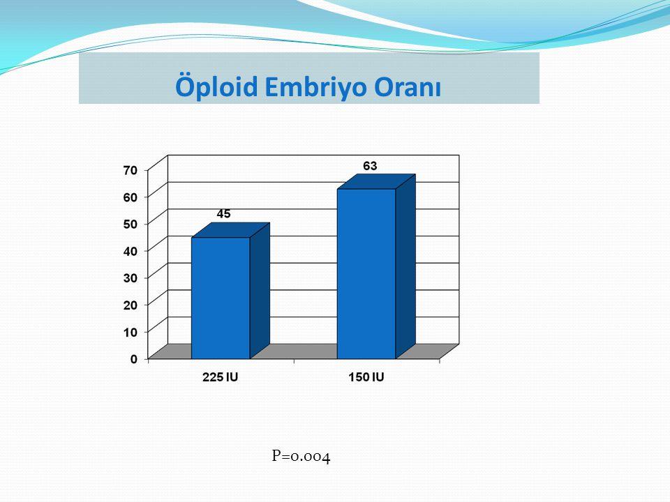 Öploid Embriyo Oranı P=0.004