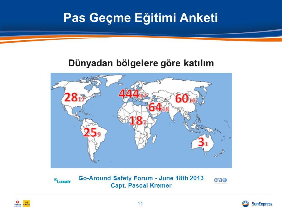 Pas Geçme Eğitimi Anketi 14 Go-Around Safety Forum - June 18th 2013 Capt. Pascal Kremer Dünyadan bölgelere göre katılım