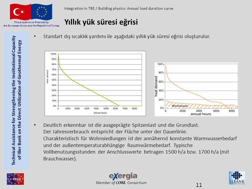Member of Consortium This project is co-financed by the European Union and the Republic of Turkey • Standart dış sıcaklık yardımı ile aşağıdaki yıllık