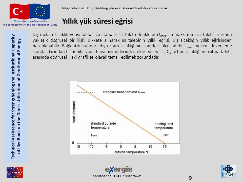 Member of Consortium This project is co-financed by the European Union and the Republic of Turkey Yıllık bir eğri oluşturmak için değerlerin bilinen çifti (standart dış hava sıcaklığı / standart ısıtma gereksinimleri) ve ısıtma sınırı sıcaklığı 15°C için T HGR ayarlanır,öyleki yer ısıtma gerekli olmaz.